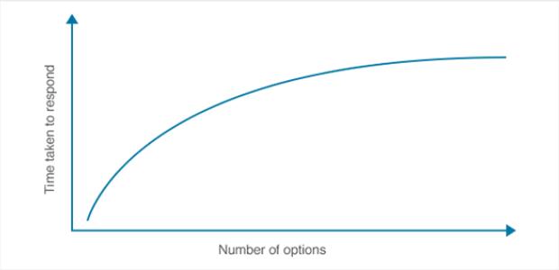 Hicks Law Graph