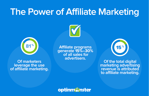 Statistics on Affiliate Marketing and helpful information to increase affiliate sales