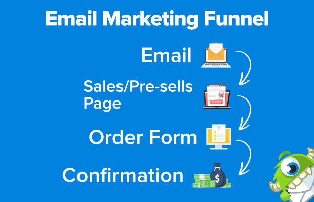 imbuto di email marketing
