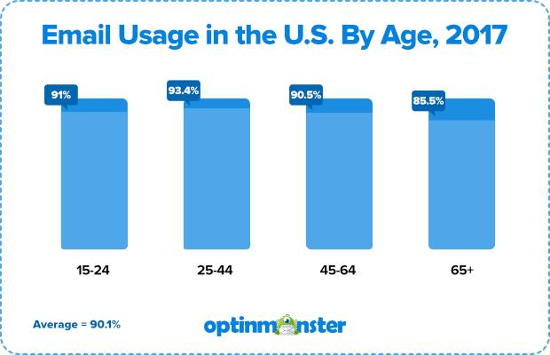 uso de correo electrónico en los Estados Unidos por edad