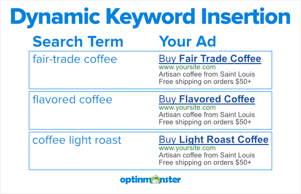 dynamic keyword insertion examples