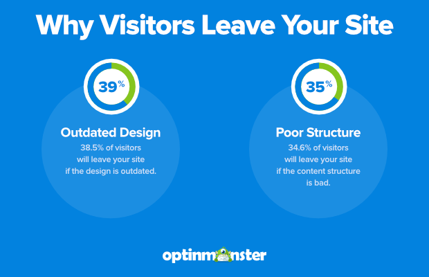 visitors leave your site if it's outdated or has a poor content structure
