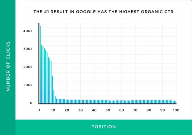 le-premier-result-dans-google-a-le-plus-haut-ctr organique