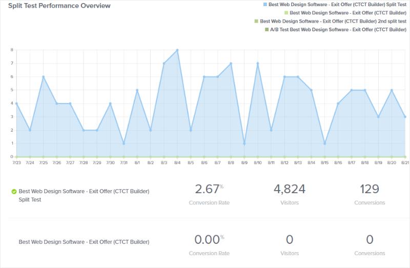 split test performance overview
