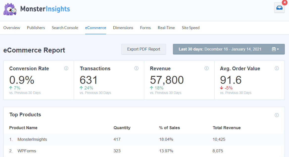 monsterinsights ecommerce report